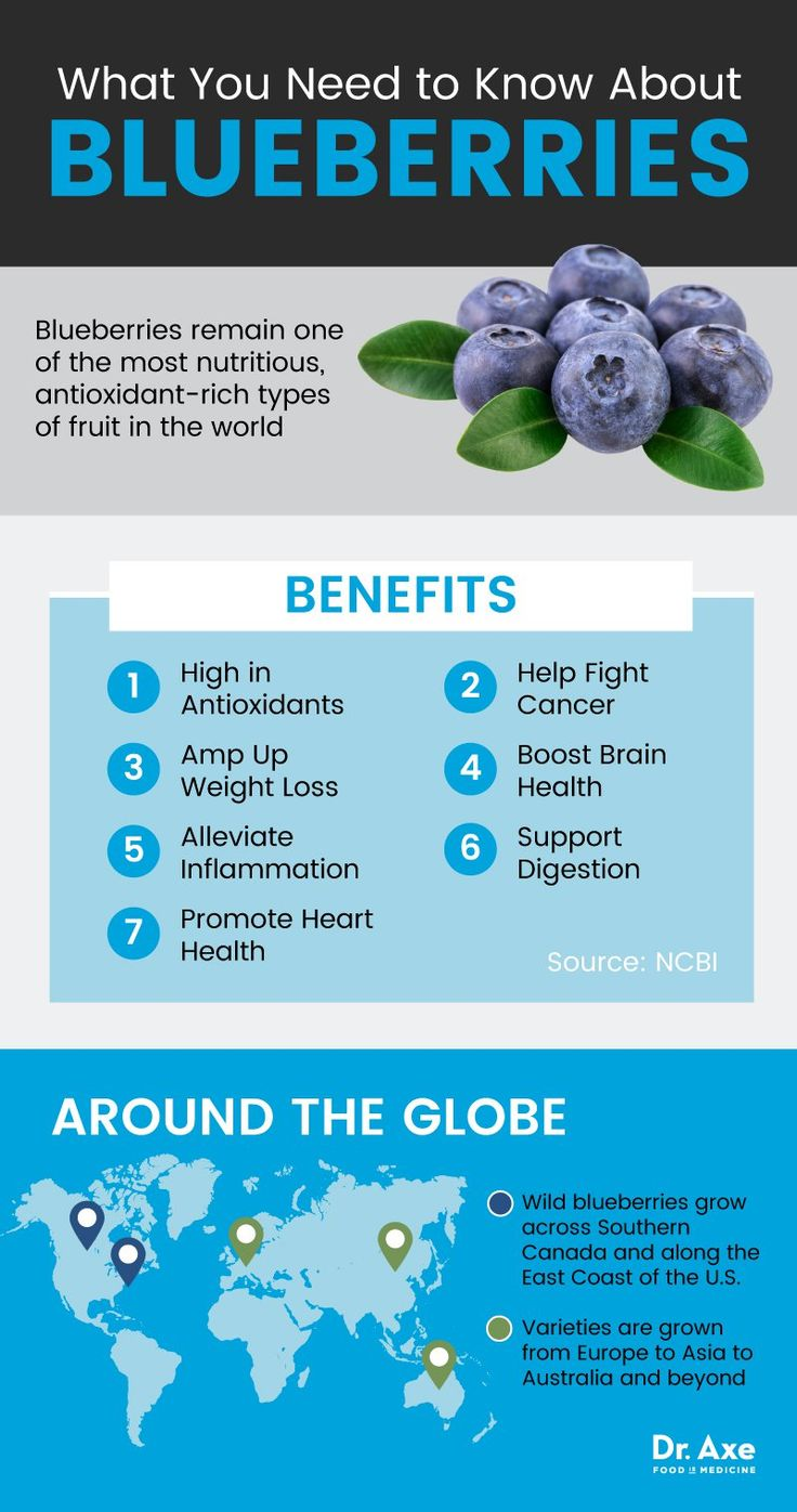 Health benefits of blueberries - Dr. Axe