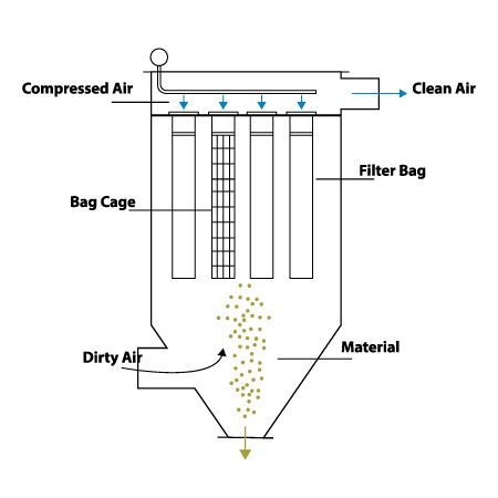 1 Baghouse Source #baghouse, #baghouse #filtration, #baghouse #dust #collector, #baghouse #dust #collection, #air #pollution #control, #baghouse #systems, #industrial #dust #collection, #industrial #dust #collector http://gambia.remmont.com/1-baghouse-source-baghouse-baghouse-filtration-baghouse-dust-collector-baghouse-dust-collection-air-pollution-control-baghouse-systems-industrial-dust-collection-industrial-d/  # Industrial Accessories Company Baghouse Dust Collectors Baghouses are by far…