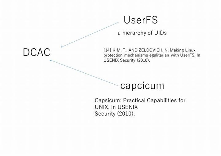 #userFS #capcicum DCAC is most directly inspired by two systems Cap-sicum [27] and UserFS [14]. Capsicum shows that pro-grammers want and will use system abstractions thatmake writing secure code easier. Capsicum implementsa fairly standard capability model for security; its in-novation is in casting file descriptors an abstraction fa-miliar to Unix programmers as a capability. DCAC ap-plies this insight by representing attributes as file descrip-tors. Capsicums capability mode is similar to…