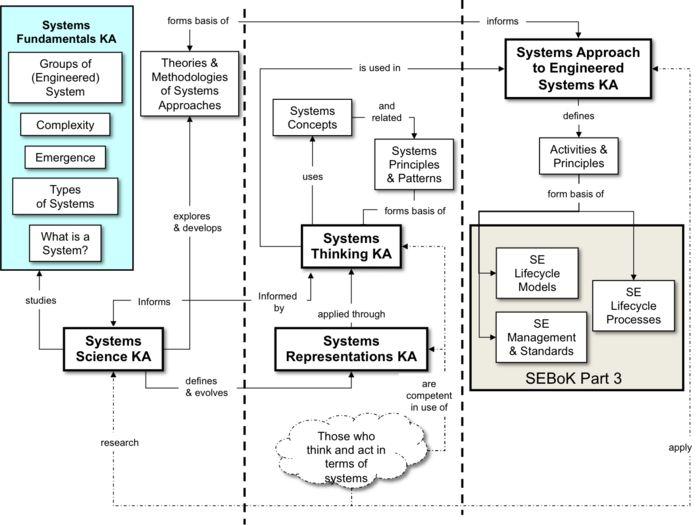 Foundations of Systems Engineering - SEBoK