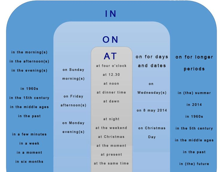 Prepositions of Time: IN - ON - AT. English Grammar Chart . - learn English,grammar,english,preposition