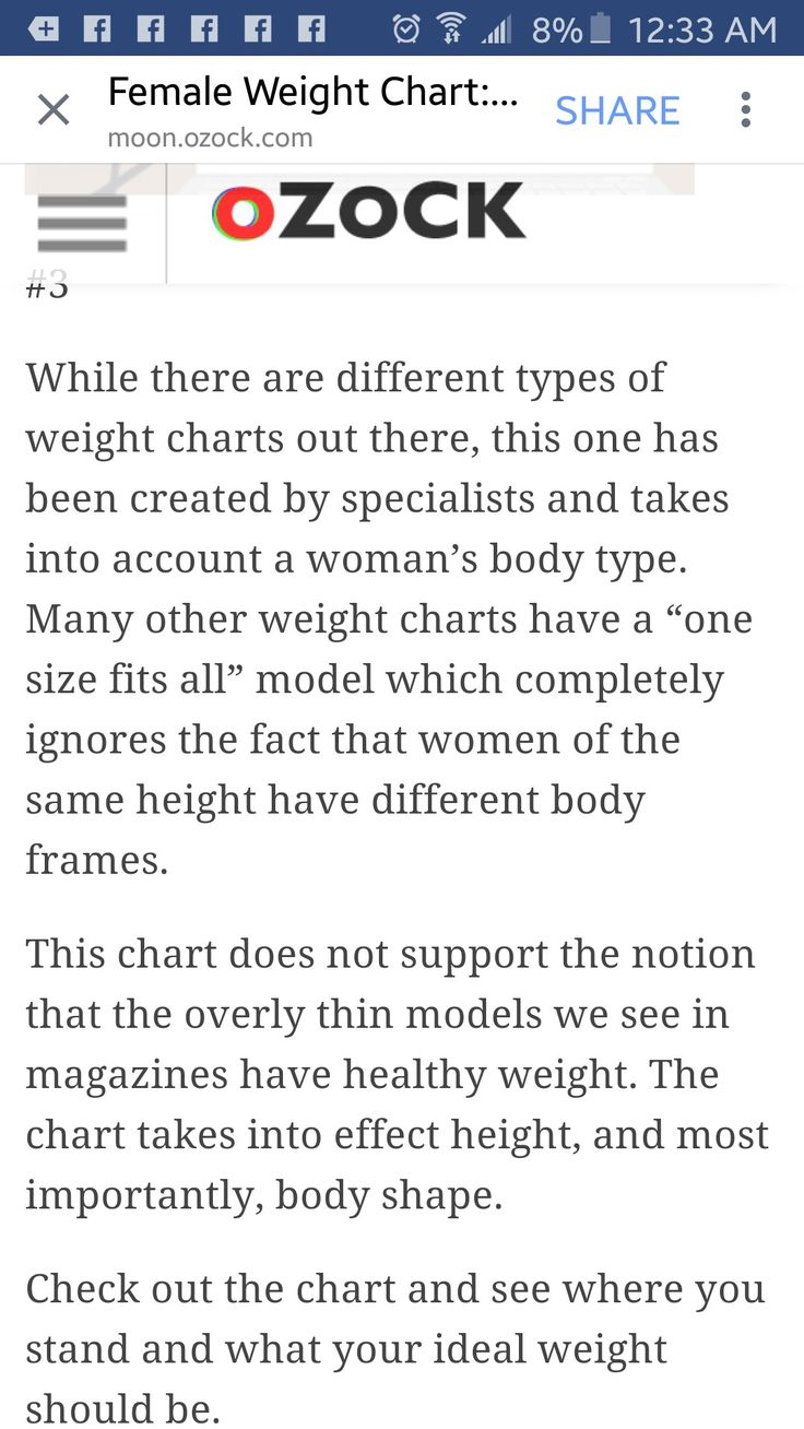 Womens weight chart images free any chart examples female weight chart 25 losing weight pinterest side effects female weight chart 25 losing weight pinterest geenschuldenfo Choice Image