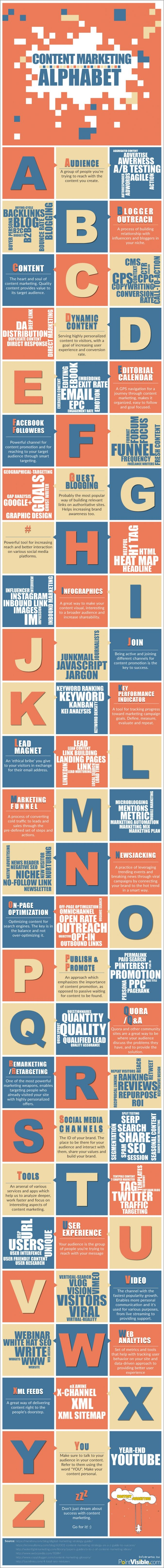 #SMM #SocialMedia #ContentMarketing #Infografik #ContentStrategie