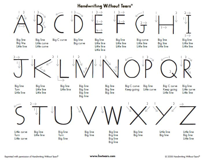 Handwriting Without Tears Letter Formation Chart