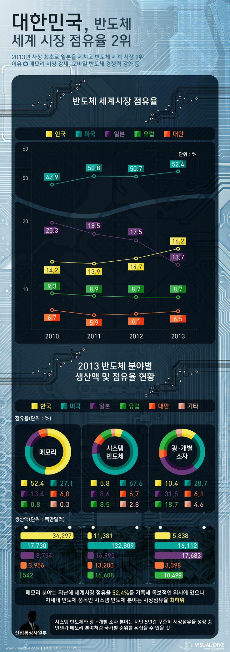 대한민국 반도체 세계 시장 점유율, 일본을 뛰어넘다 [인포그래픽] #semiconductor  #Infographic ⓒ 비주얼다이브 무단 복사·전재·재배포 금지