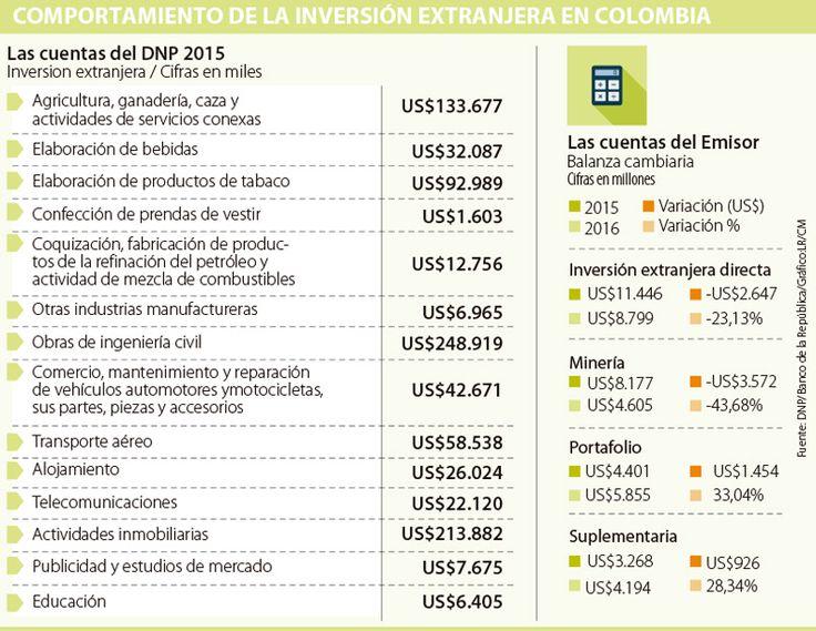 Inversión extranjera tiene nuevo techo en 2016