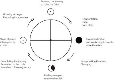 Sacred Geometry and storytelling article: http://www.ivakenaz.com/p/sacred-geometry-and-story.html #sacred geometry
