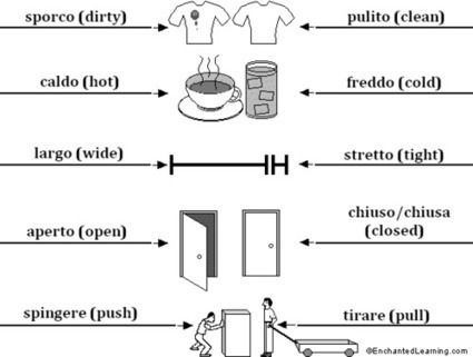 Learn Italian | Italian Word of the Day | Scoop.it