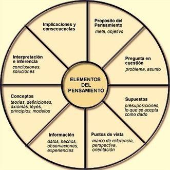 Las 5 características del pensador crítico y 32 consejos para razonar críticamente.