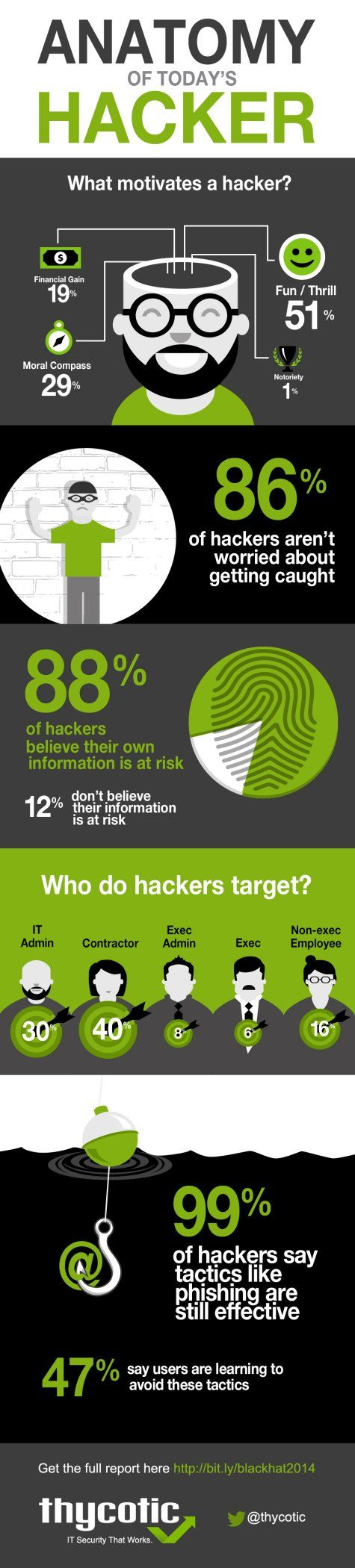 Anatomy of a Hacker - What Are Hackers Thinking?