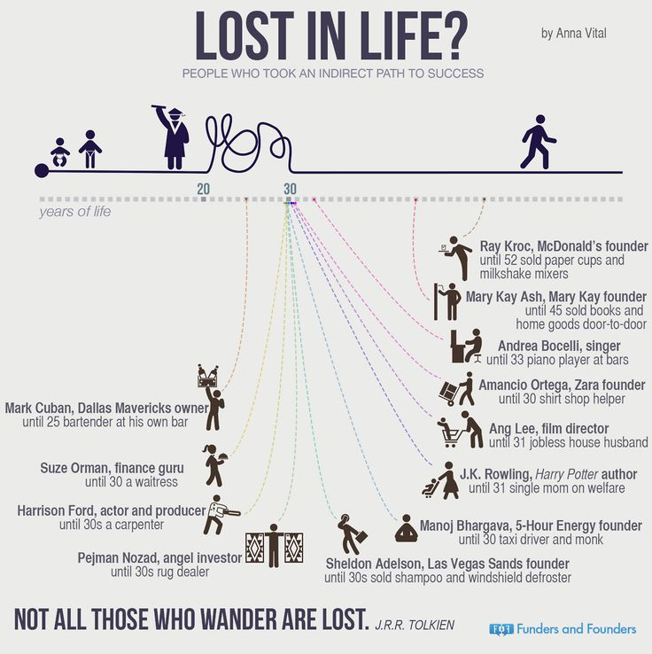 infographic-lost-in-life.jpg 1,280×1,285 pixels