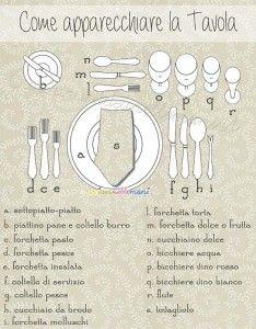 schema disposizione posate, come si apparecchia, posate in tavola, tavola di capodanno, disposizione posate, tavola di natale,
