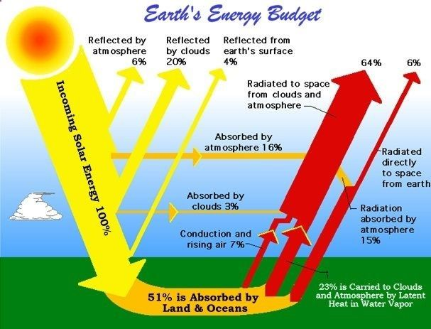Solar Energy Facts: Solar energy is the only free & clean source of energy. Solar energy can be transformed directly/indirectly into any other forms of energy. For detailed information, visit www.electronicshu...