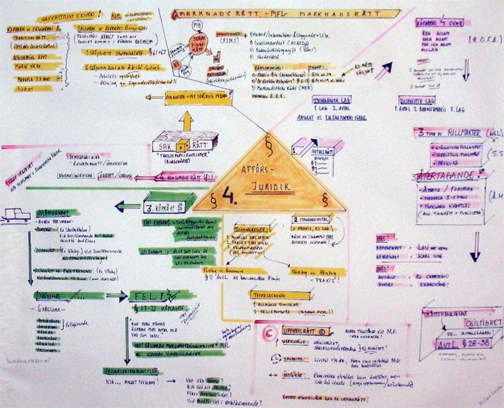 Mind map | Business law