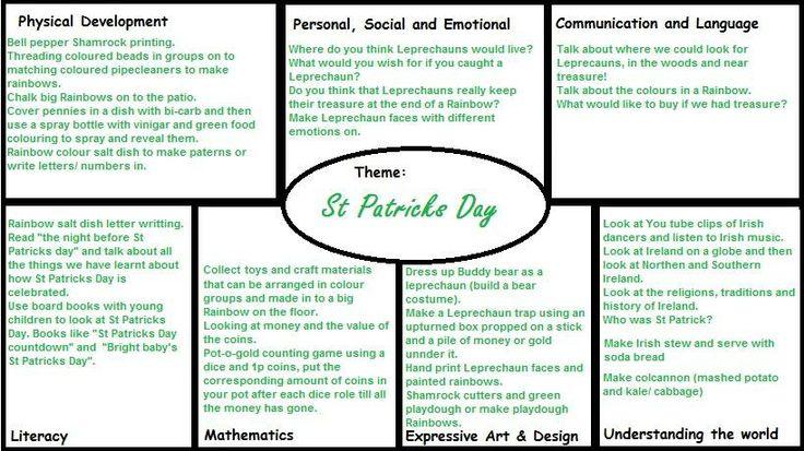 St Patricks Day Medium Term EYFS Plan