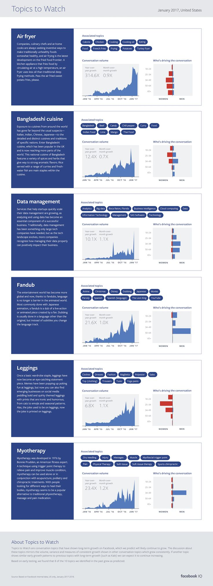 Facebook Highlights Latest Trending Topics from Across the Network [Infographic] | Social Media Today