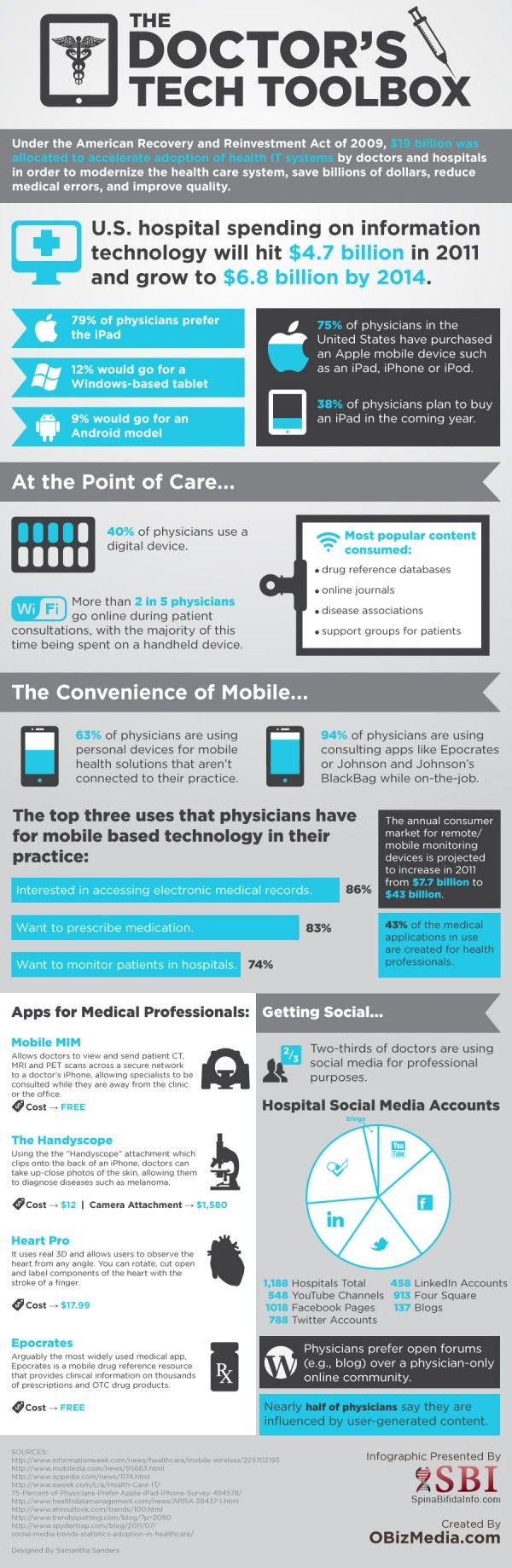#Doctor's Tech Toolbox. #healthtech #mhealth #telehealth #digitalhealth #healthit