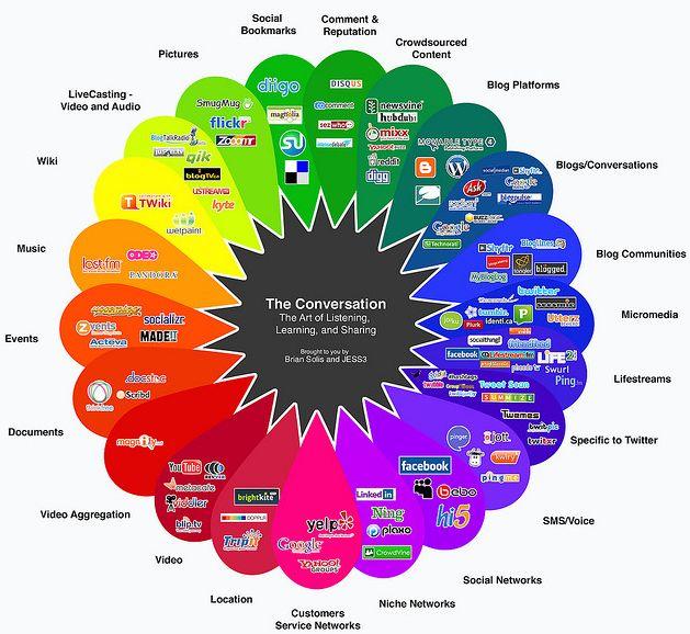 Infographic laat zien hoe het social media landschap er in 2014 uit ziet - Numrush