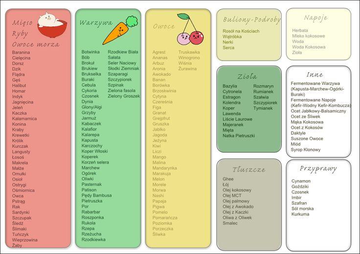 Popsuta Kobieta, czyli Ja i Hashimoto: Lista dozwolonych produktów w diecie Paleo autoimmunologicznej
