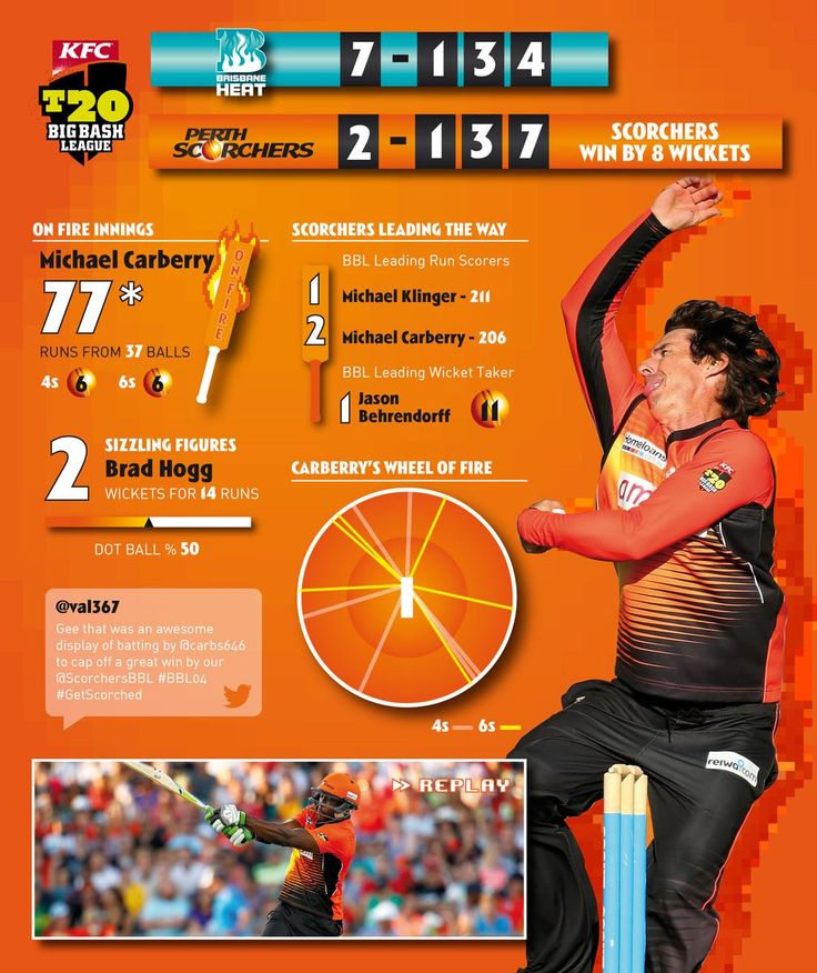 STAT ATTACK | The Scorchers now have the no.1 & no.2 run scorers & no.1 wickettaker in #BBL04! Can we go #back2back?