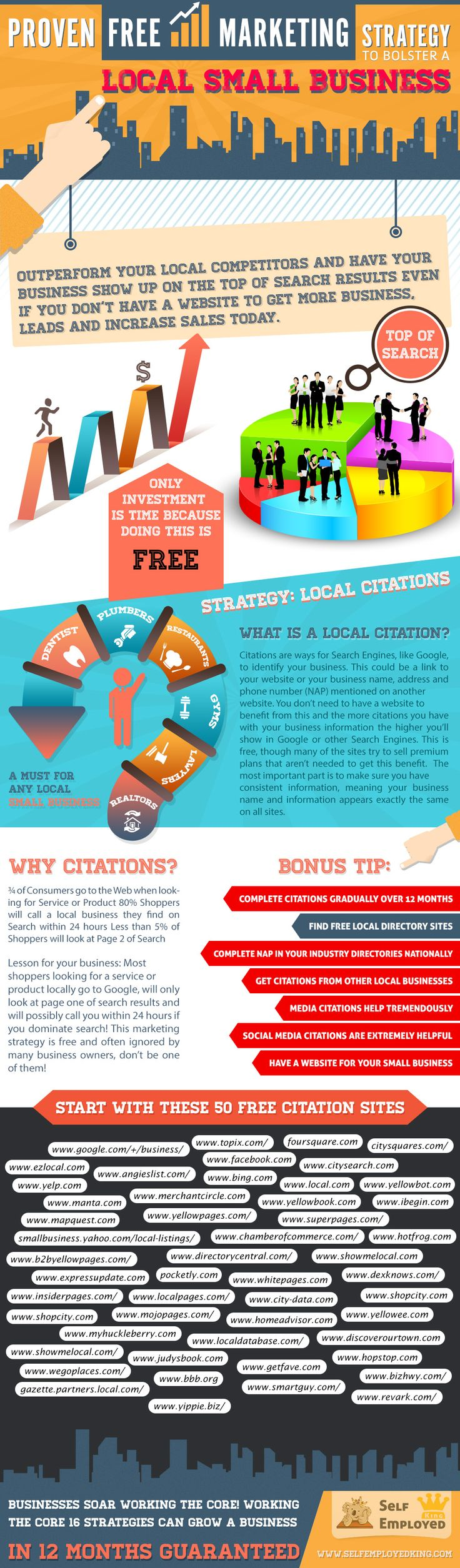 This is  a must Small Business Marketing Strategy that should be in Every Small businesses marketing plan. This is proven to drive results & business and it is FREE. You don't need a website and this is AWESOME for service companies, restaurants, retail stores and small business professionals. Do 1 a day for 10 minutes and in 50 days WOW. Top 50 Citation sites to start with