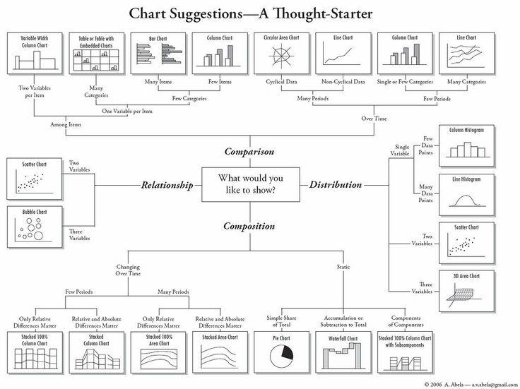 27 parasta kuvaa Infographics Pinterestissä Grafiikka - comparison chart template word