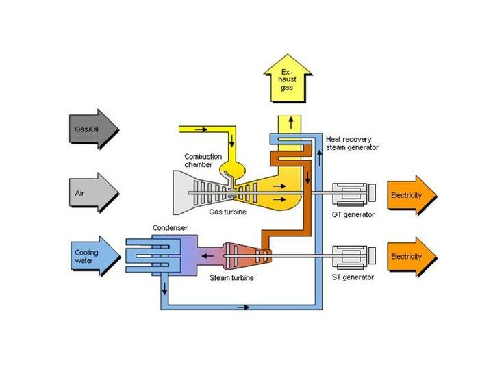 T6: Segunda Lei da Termodinâmica ENERGIA E DESORDEM:A SEGUNDA LEI DA TERMODINÂMICA Aplicação: evolução das máquinas térmicas Ciclo combinado: gás-vapor balanço de energia para volumes de controle Sentido espontâneo do fluxo de energia Conversão de energia térmica em mecânica Busca pela máxima eficiência de conversão Máquina térmica de Newcomen Máquina térmica de Watt Segunda lei da termodinâmica: enunciado de Clausius Segunda lei da termodinâmica: Kelvin-Planck Equivalência dos dois…