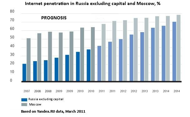Russia Social Landscape - Regional Internet penetration