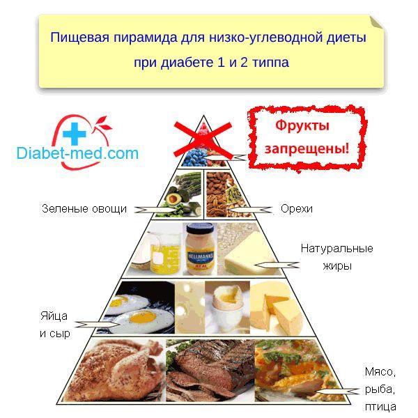 Низко-углеводная диета при диабете - пищевая пирамида