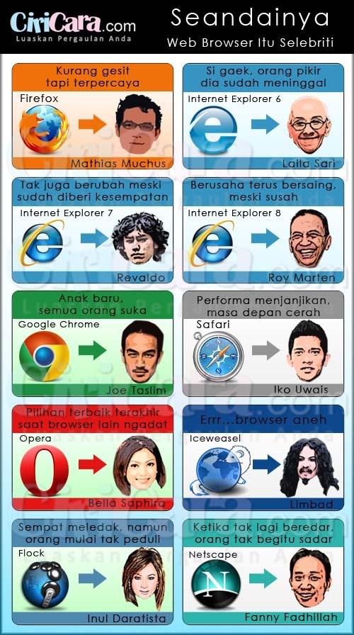 Seandainya Web Browser Itu Selebriti di Indonesia.
