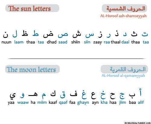 """The Arabic letters are divided into two groups: The sun letters الحروف الشمسية al-horoof ash-shamseyyah. The moon letters الحروف القمرية al-horoof al-qamareyyah. In front of a sun letter, we do not pronounce the letter """"ل"""" of the prefix """"ال"""". It is assimilated with the sound of the sun letter. Example: The peace السلام as-salam. But we do pronounce the letter""""ل"""" when the prefix """"ال"""" is added to a moon letter. Example: The book الكتاب al-ketab."""