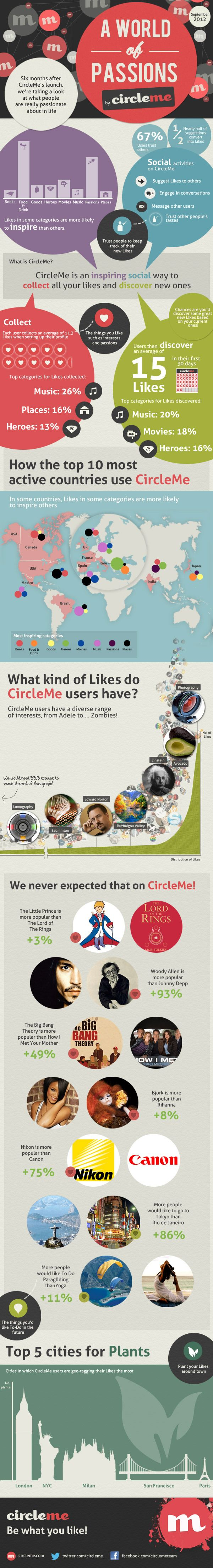 CIRCLE..ME the New SOCIAL NETWORKING ....A WORLD OF PASSIONS September 2012