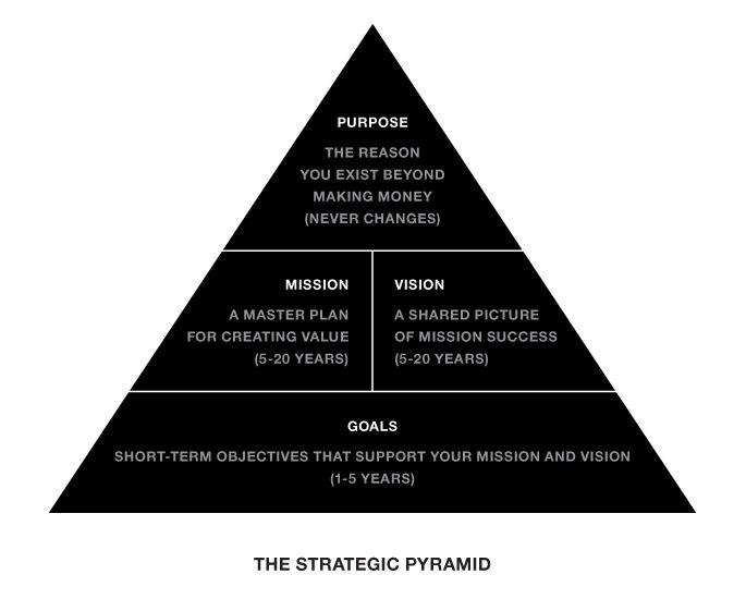 What's the difference between a 'mission' and a 'vision'? What makes a 'purpose' different from a 'goal'? Award-winning author and strategist Marty Neumeier has developed a simple hierarchy to keep you straight.