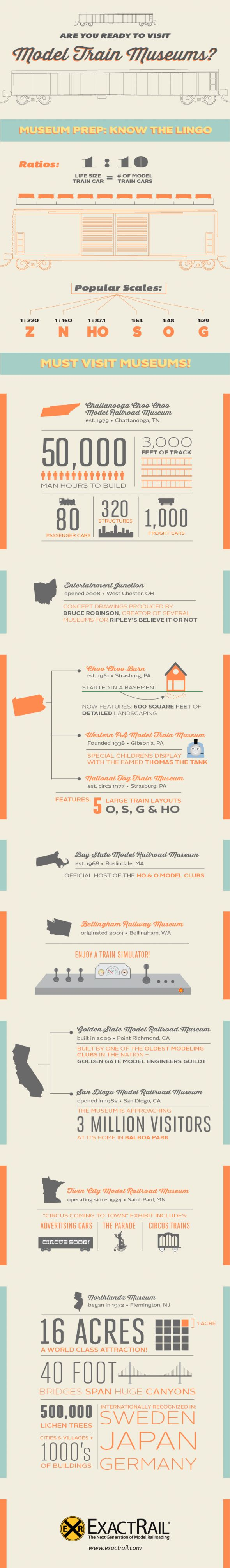 #Infographic: Are You Ready to Visit Model Train Museums?