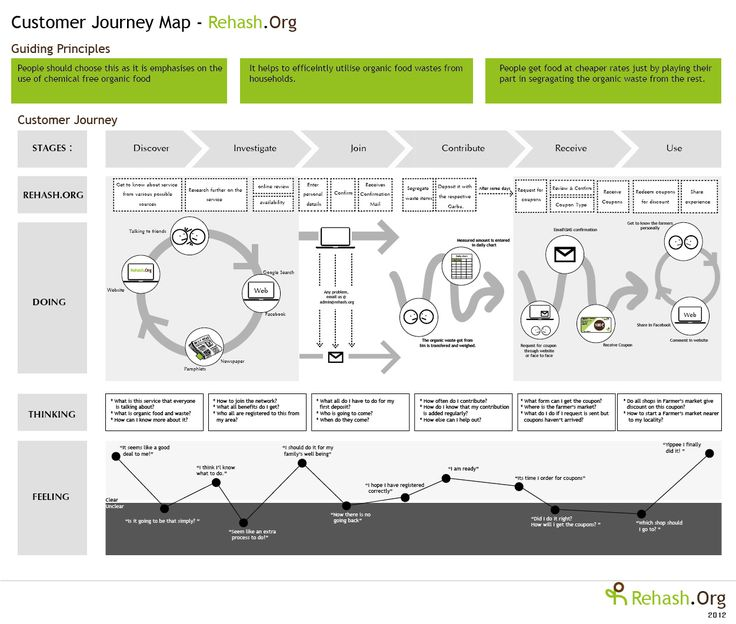 Day 78: However you choose to visualize it, be sure to understand your customer's journey