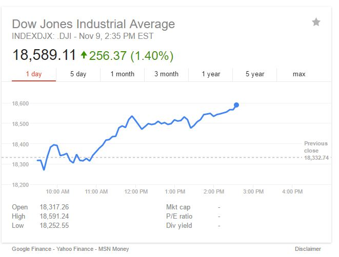 Breaking! The Dow Jones Industrial Average Is 2 Points Away From Record High!