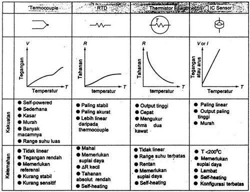 Ic sensor suhu sistem instrumentasi pinterest ccuart Image collections