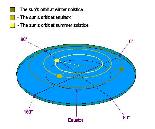 Explanation of the seasons in Flat Earth Theory - http://wiki.tfes.org/Frequently_Asked_Questions