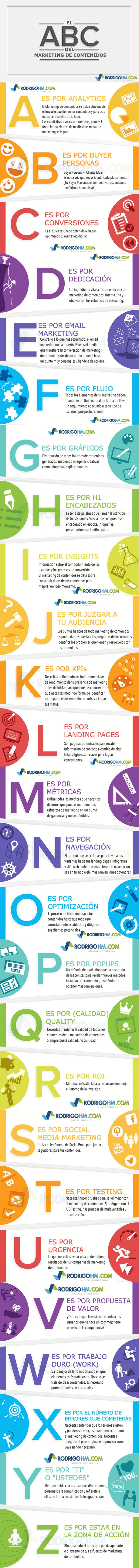 ABC DEL MARKETING DE CONTENIDOS #INFOGRAFIA #INFOGRAPHIC #MARKETING