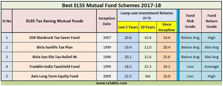 1000 Ideas About Mutual Fund India On Pinterest