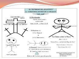 Resultado de imagen para cuerpo,alma y espiritu la biblia