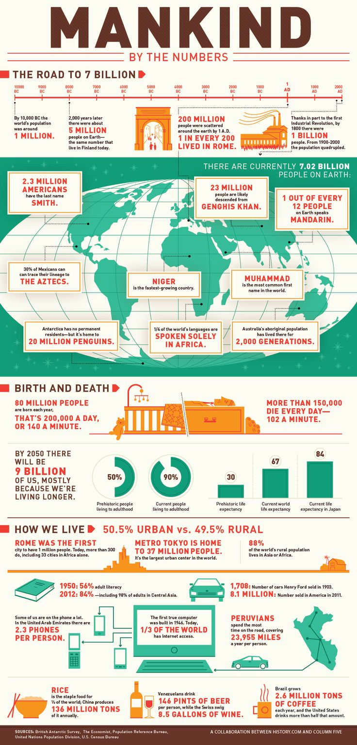 Mankind By the Numbers (I love me a good infographic - this one's from the History Channel)