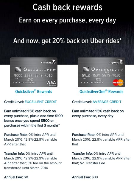 DEAL: 20% Cashback on ALL Uber Rides Capital One Quicksilver Card thru 4/30/2016 — White Coat Money