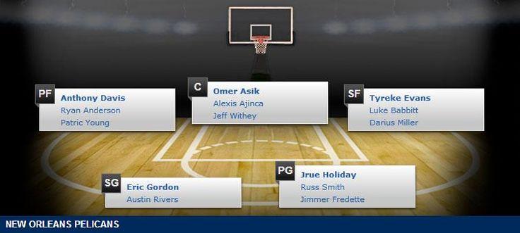 New Orleans Pelicans Depth Chart - 2014-15 NBA Season