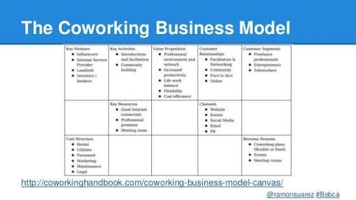 Coworking Space Business Model Google Search 0b Co