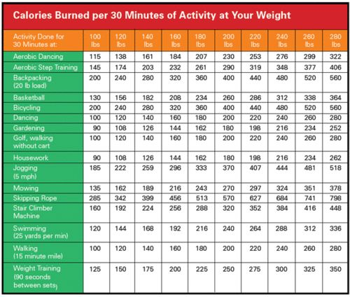 Calories burned during different activities at different weights.