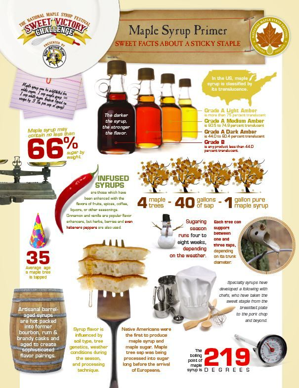 facts about maple syrup!