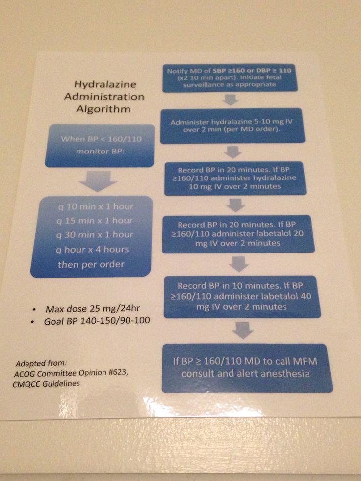 Hydralazine admin OB triage Nurse, Critical care
