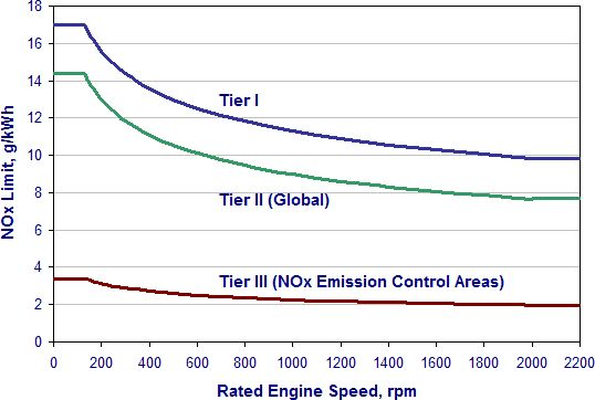 International: IMO Marine Engine Regulations