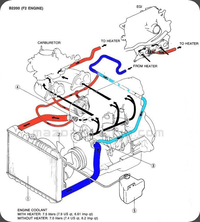 Pin on mazda pickup | Chevy 2 5 Engine Cooling Diagram |  | Pinterest